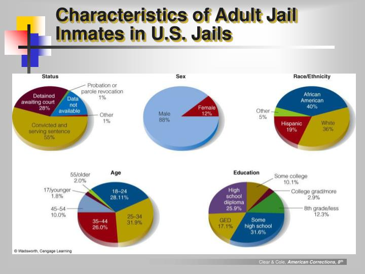 Characteristics of Adult Jail Inmates in U.S. Jails