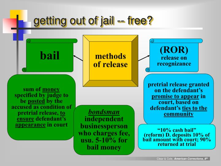 getting out of jail -- free?