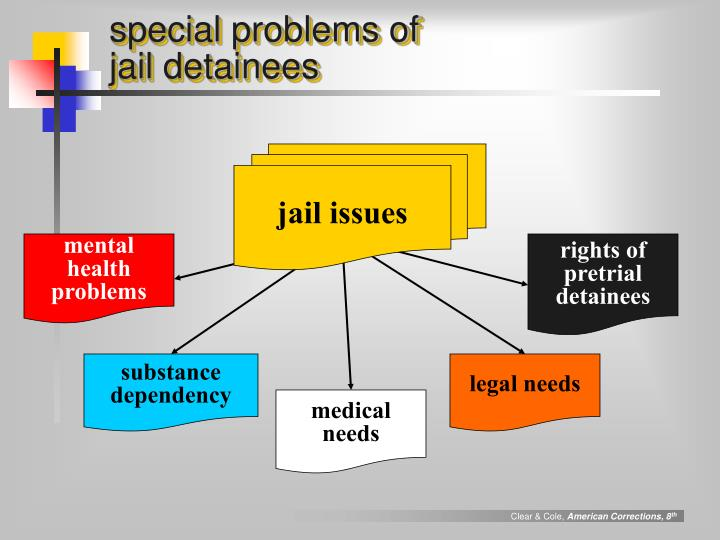 special problems of