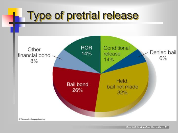 Type of pretrial release