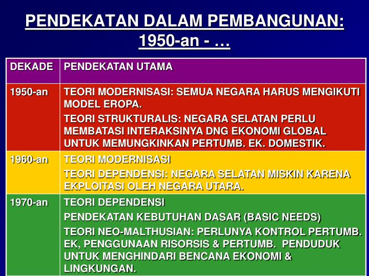 PENDEKATAN DALAM PEMBANGUNAN: 1950-an - …