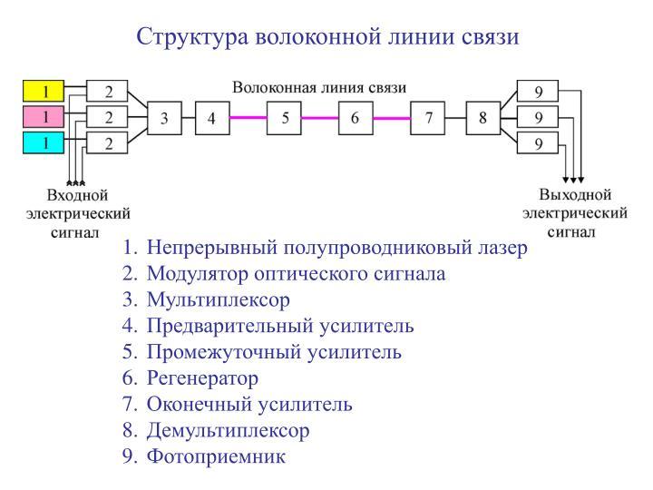 Структура волоконной линии связи