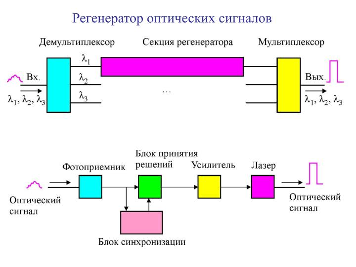 Регенератор оптических сигналов