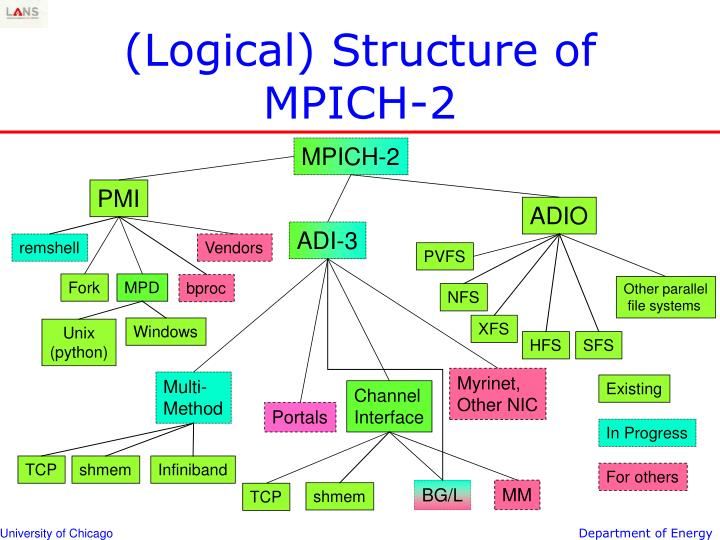 (Logical) Structure of MPICH-2