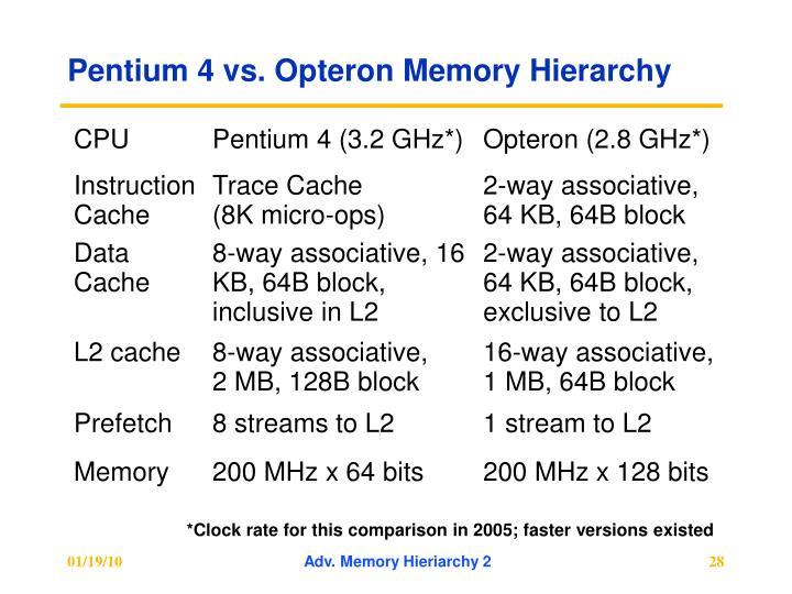 Pentium 4 vs. Opteron Memory Hierarchy