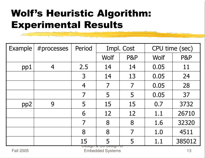 Wolf's Heuristic Algorithm: Experimental Results