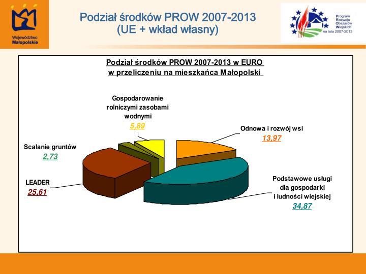 Podział środków PROW 2007-2013