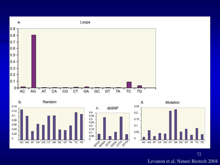 Levanon et al, Nature Biotech 2004