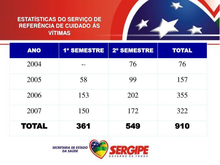 ESTATÍSTICAS DO SERVIÇO DE REFERÊNCIA DE CUIDADO ÁS VÍTIMAS
