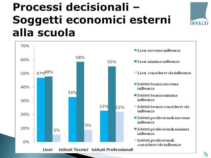 Processi decisionali – Soggetti economici esterni alla scuola