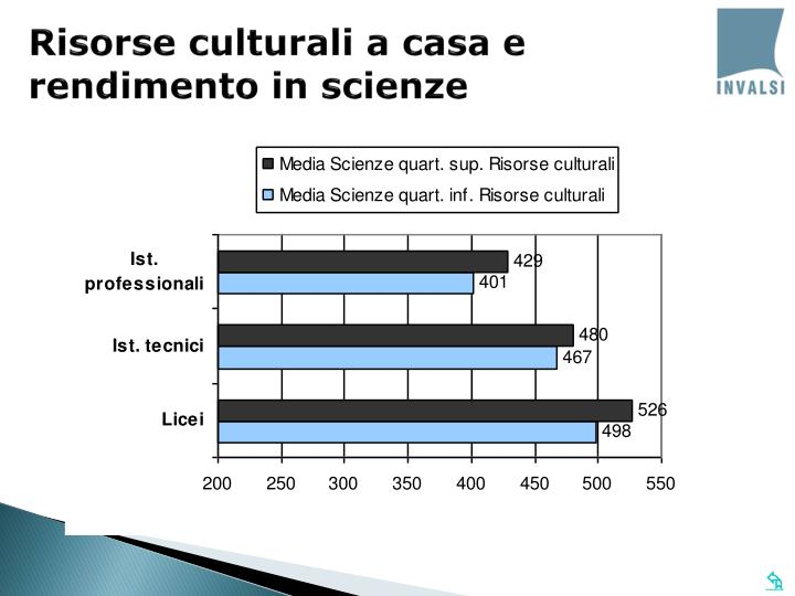 Risorse culturali a casa e rendimento in scienze