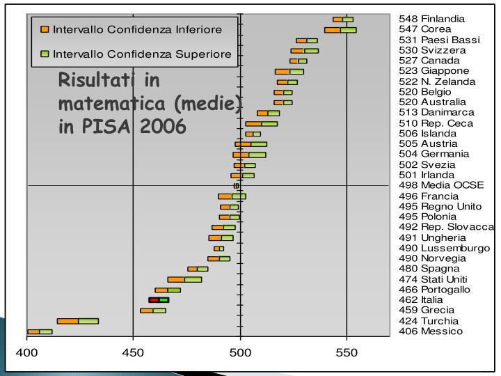 Risultati in matematica (medie) in PISA 2006