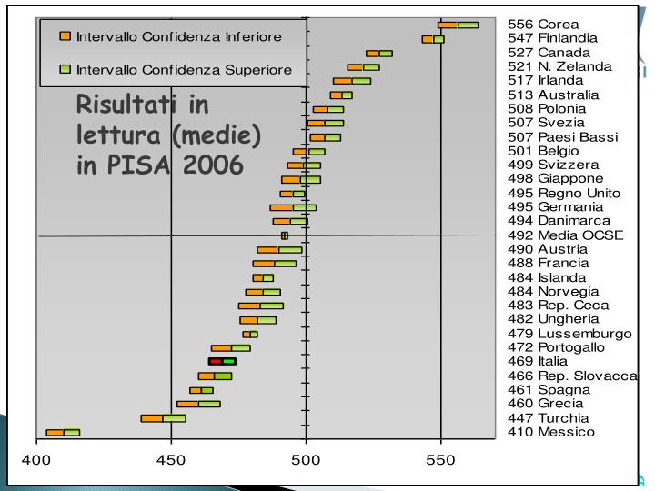 Risultati in lettura (medie) in PISA 2006