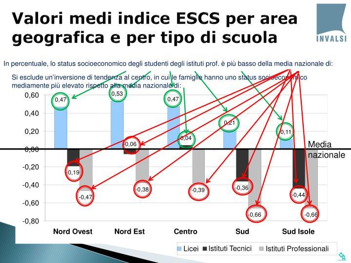 Valori medi indice ESCS per area geografica e per tipo di scuola