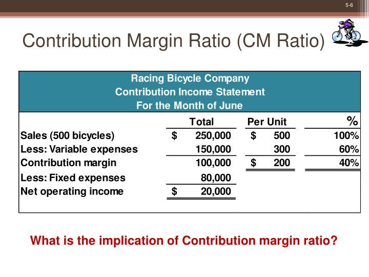 Contribution Margin Ratio (CM Ratio)
