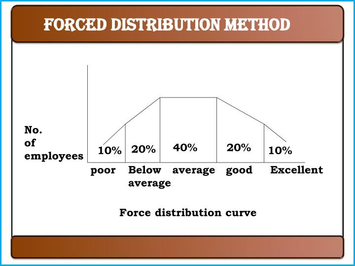 Forced distribution method