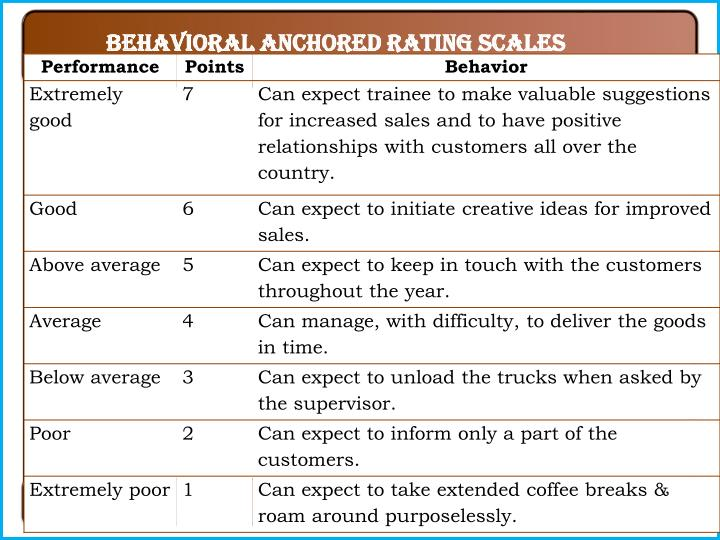Behavioral Anchored Rating Scales
