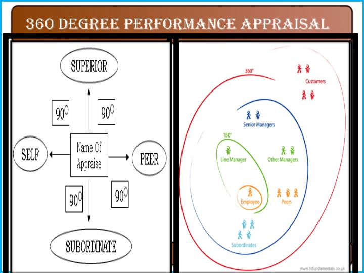 360 degree performance appraisal