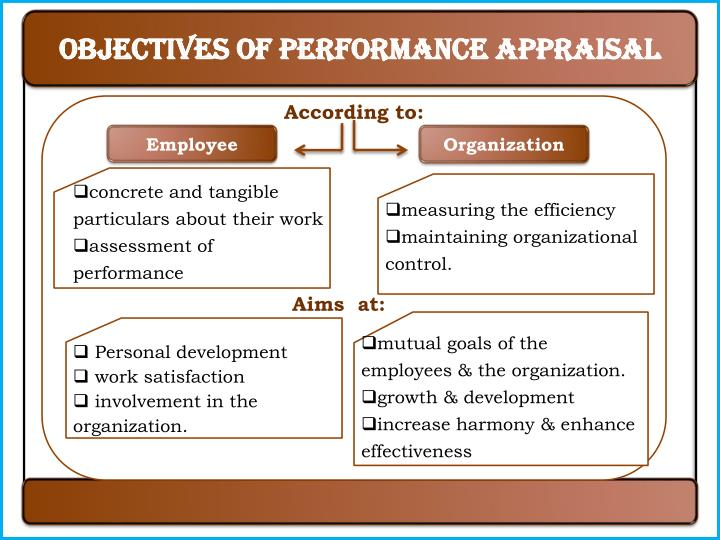Objectives of Performance Appraisal