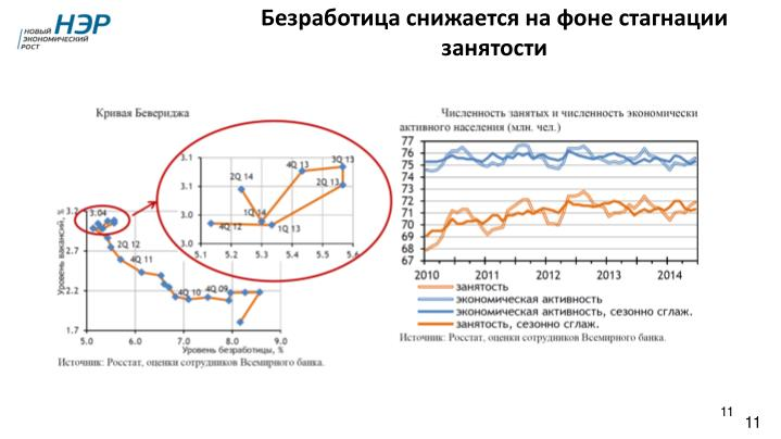 Безработица снижается на фоне стагнации занятости