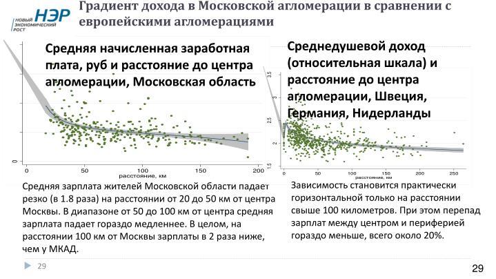 Градиент дохода в Московской агломерации в сравнении с европейскими агломерациями