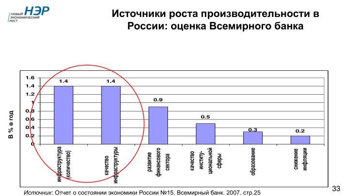 Источники роста производительности в России: оценка Всемирного банка