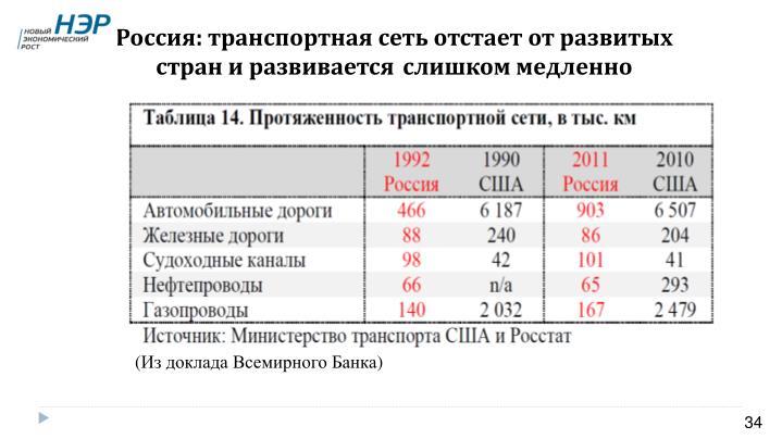 Россия: транспортная сеть отстает от развитых стран и развивается