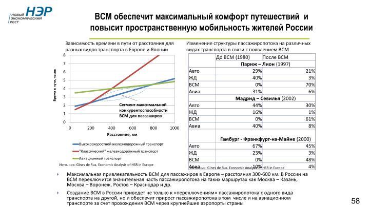 ВСМ обеспечит максимальный комфорт путешествий  и повысит пространственную мобильность жителей России