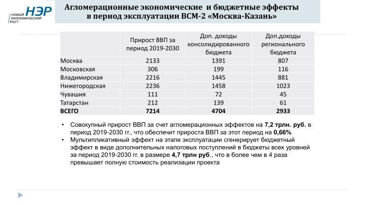 Агломерационные экономические  и бюджетные эффекты в период эксплуатации ВСМ-2 «Москва-Казань»