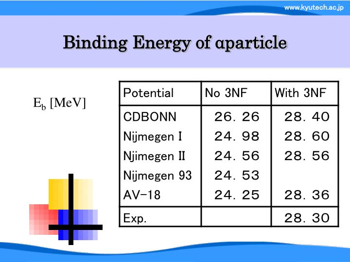 Binding Energy of αparticle