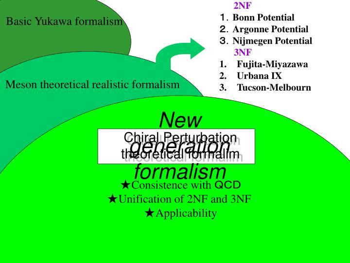 Basic Yukawa formalism