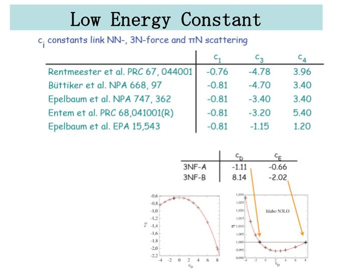 Low Energy Constant