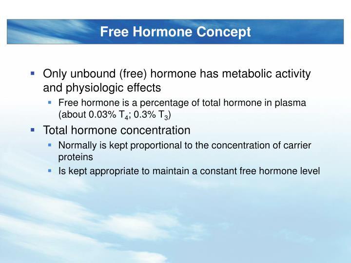 Free Hormone Concept