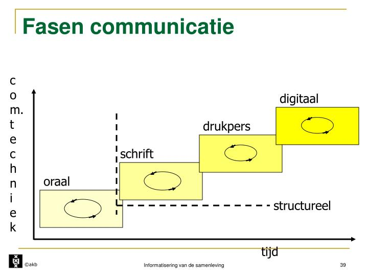 Fasen communicatie