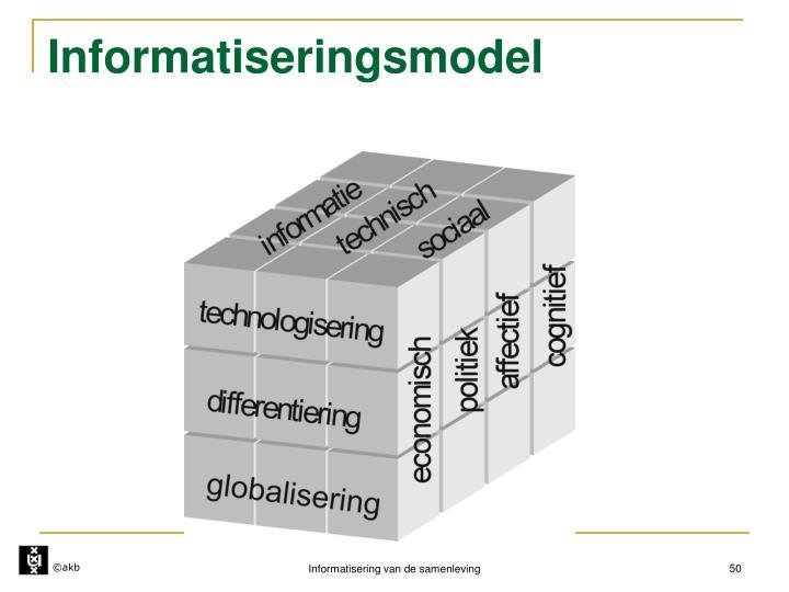 Informatiseringsmodel
