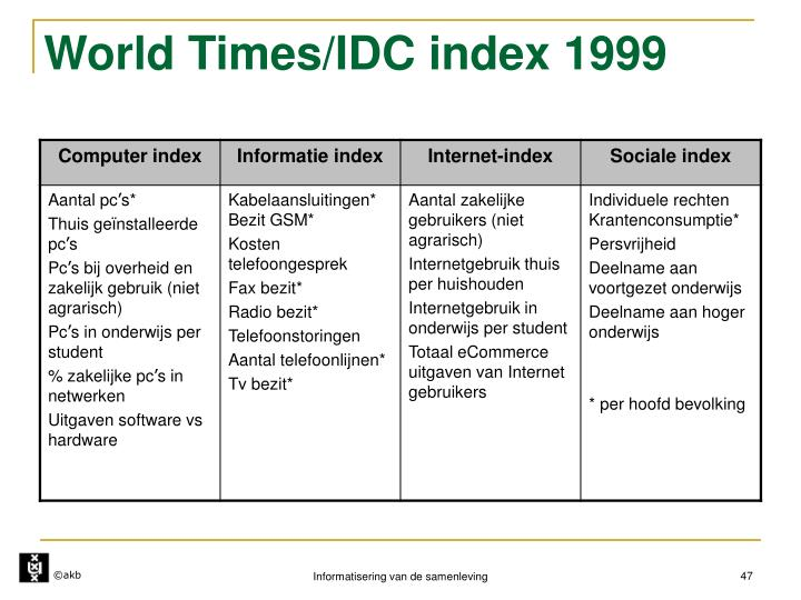 World Times/IDC index 1999