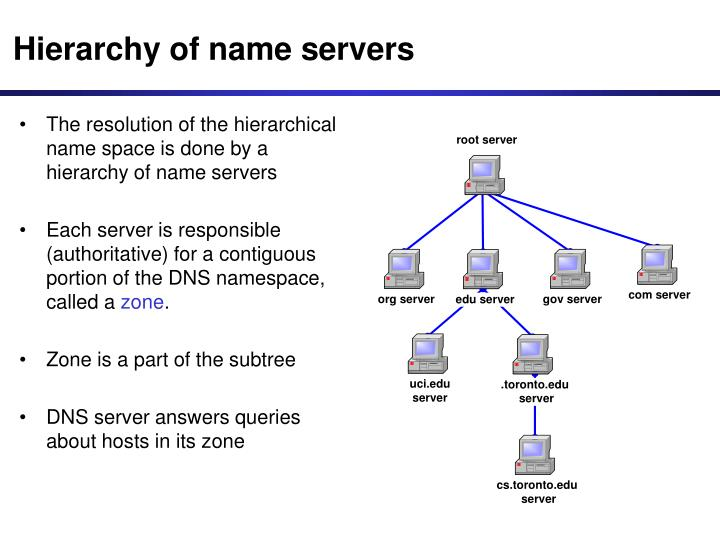 Hierarchy of name servers
