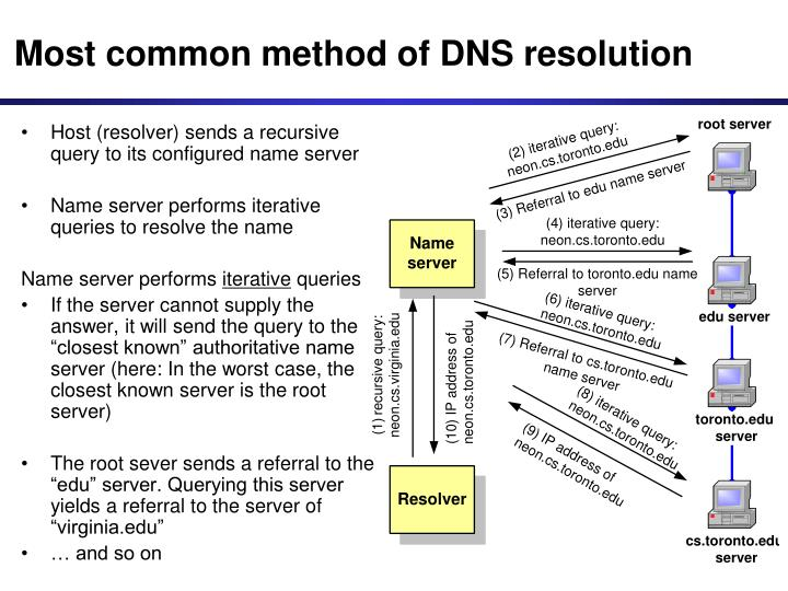 Most common method of DNS resolution