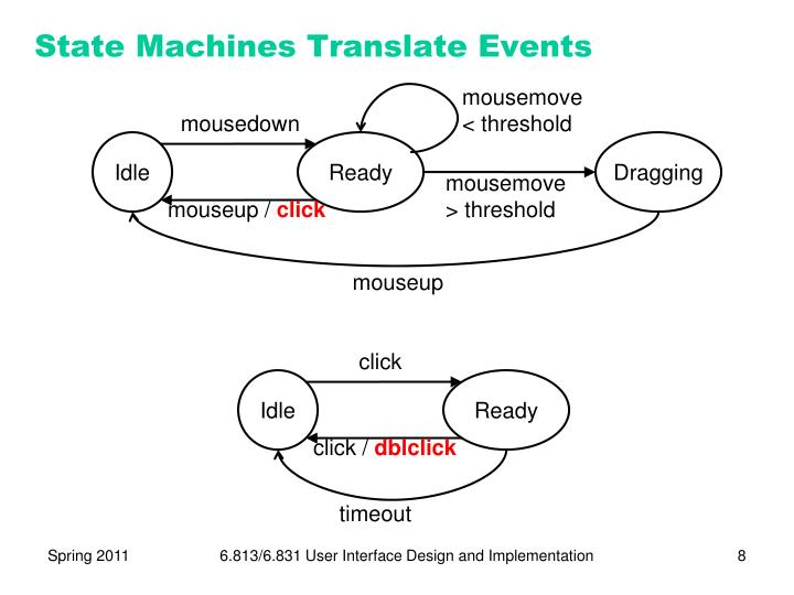 State Machines Translate Events