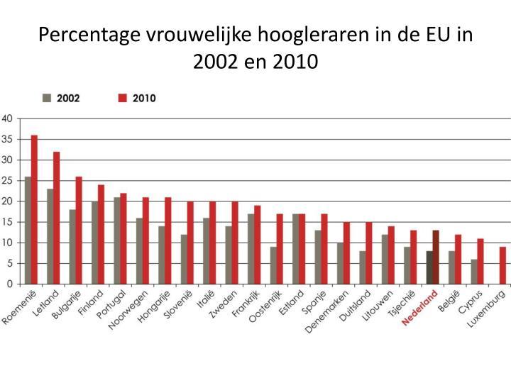 Percentage vrouwelijke hoogleraren in de EU in 2002 en 2010
