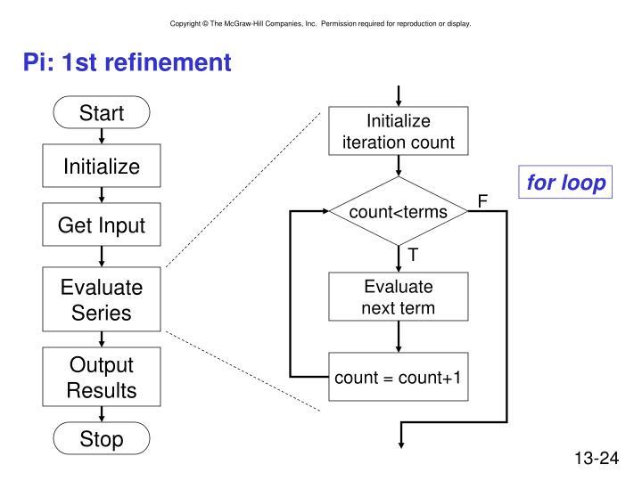 Pi: 1st refinement