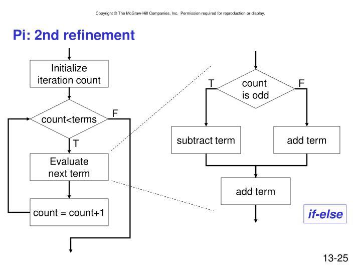 Pi: 2nd refinement