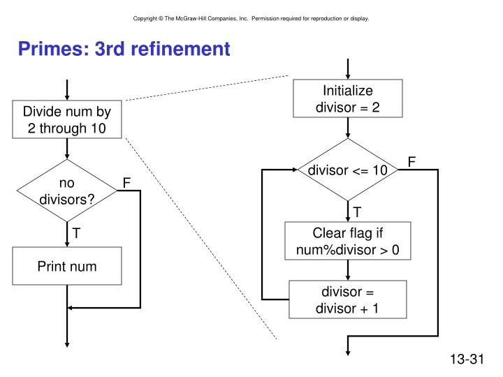 Primes: 3rd refinement