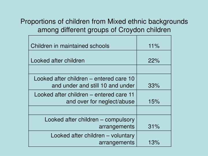 Proportions of children from Mixed ethnic backgrounds among different groups of Croydon children