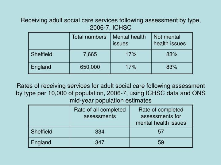 Receiving adult social care services following assessment by type, 2006-7, ICHSC