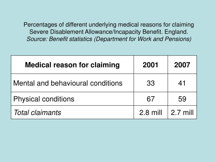 Percentages of different underlying medical reasons for claiming