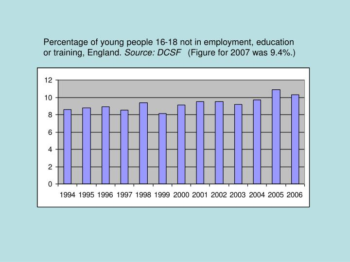 Percentage of young people 16-18 not in employment, education or training, England.