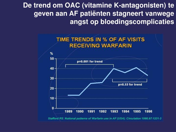 De trend om OAC (vitamine K-antagonisten) te geven aan AF patiënten stagneert vanwege