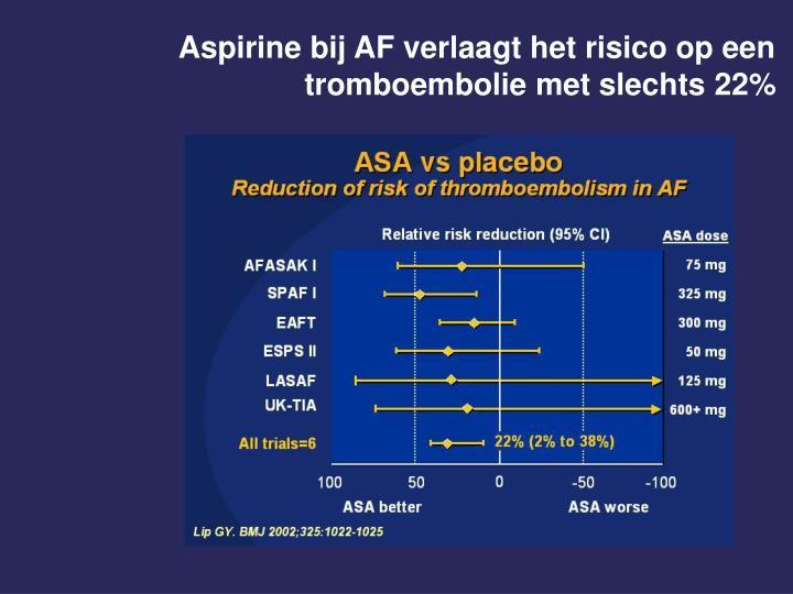 Aspirine bij AF verlaagt het risico op een tromboembolie met slechts 22%