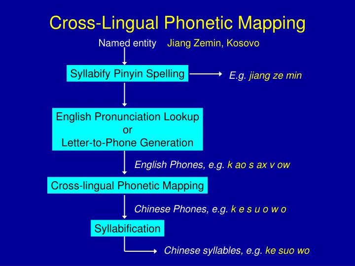Cross-Lingual Phonetic Mapping